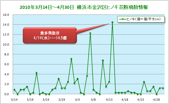 2010/3/14~4/30横浜市金沢区ヒノキ花粉飛散データ