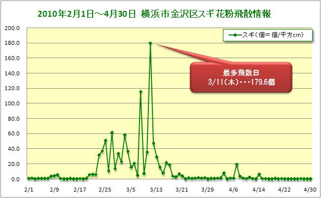 2010/2/1~4/30横浜市金沢区スギ花粉飛散データ