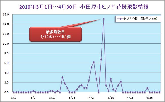 2010/3/1~4/30小田原市ヒノキ花粉飛散データ