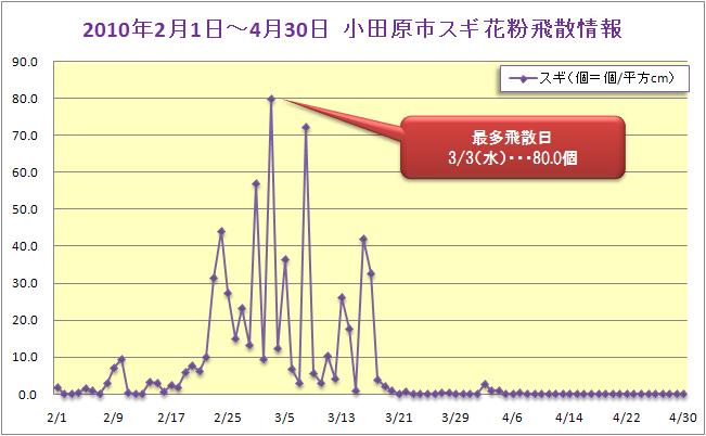 2010/2/1~4/30小田原市スギ花粉飛散データ