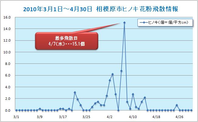 2010/3/1~4/30相模原市ヒノキ花粉飛散データ