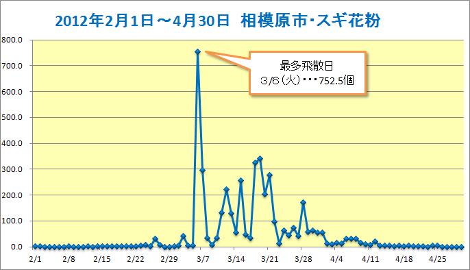 20120201-0430sagamihara-sugi.jpg