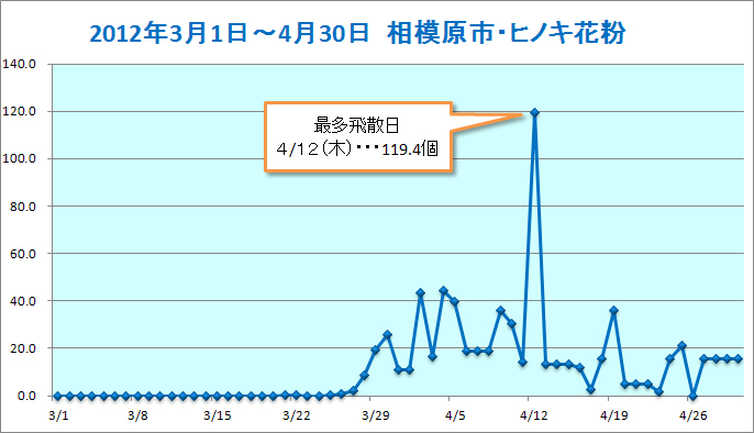 20120301-0430sagamihara-hinoki.jpg